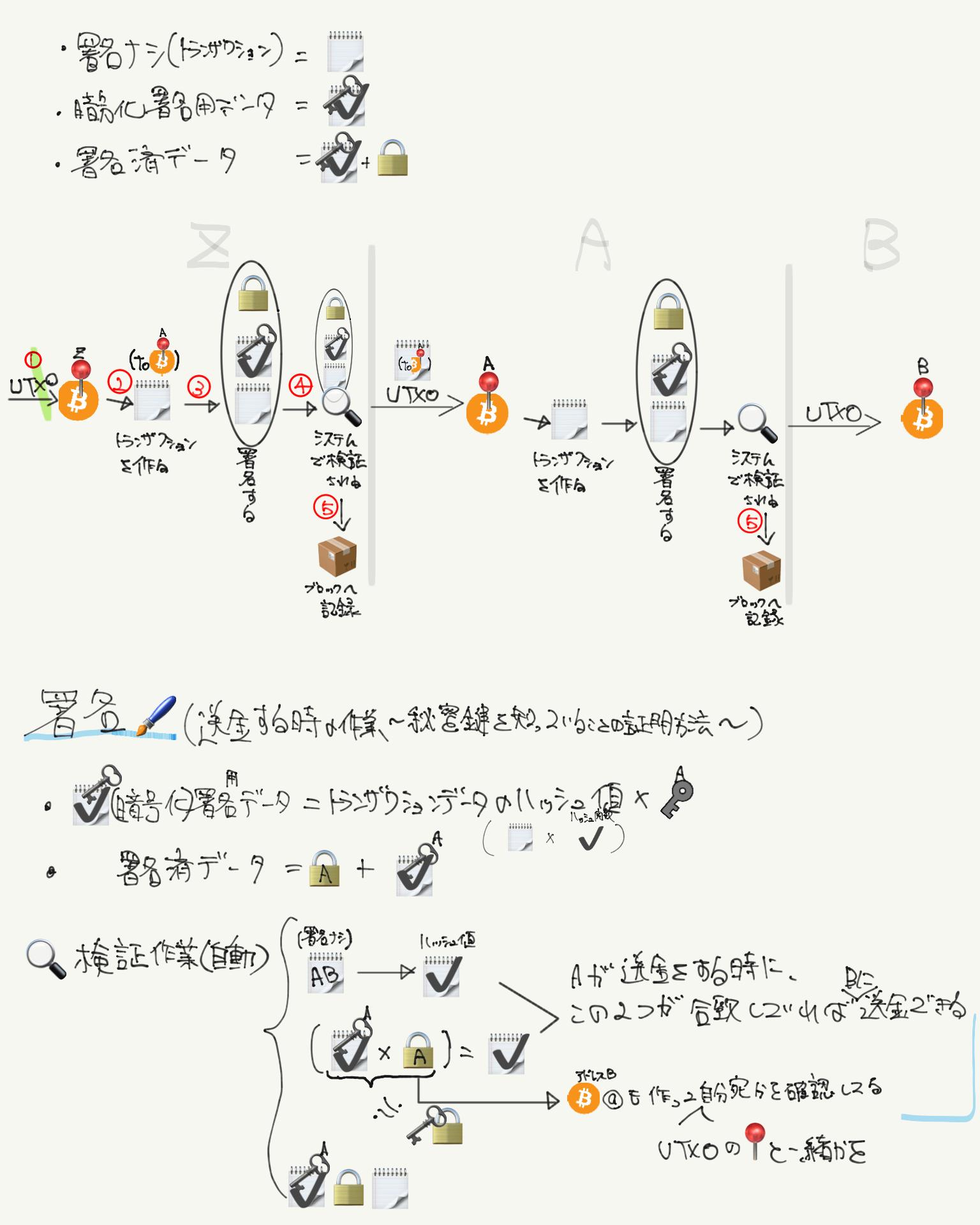 電子署名の仕組み