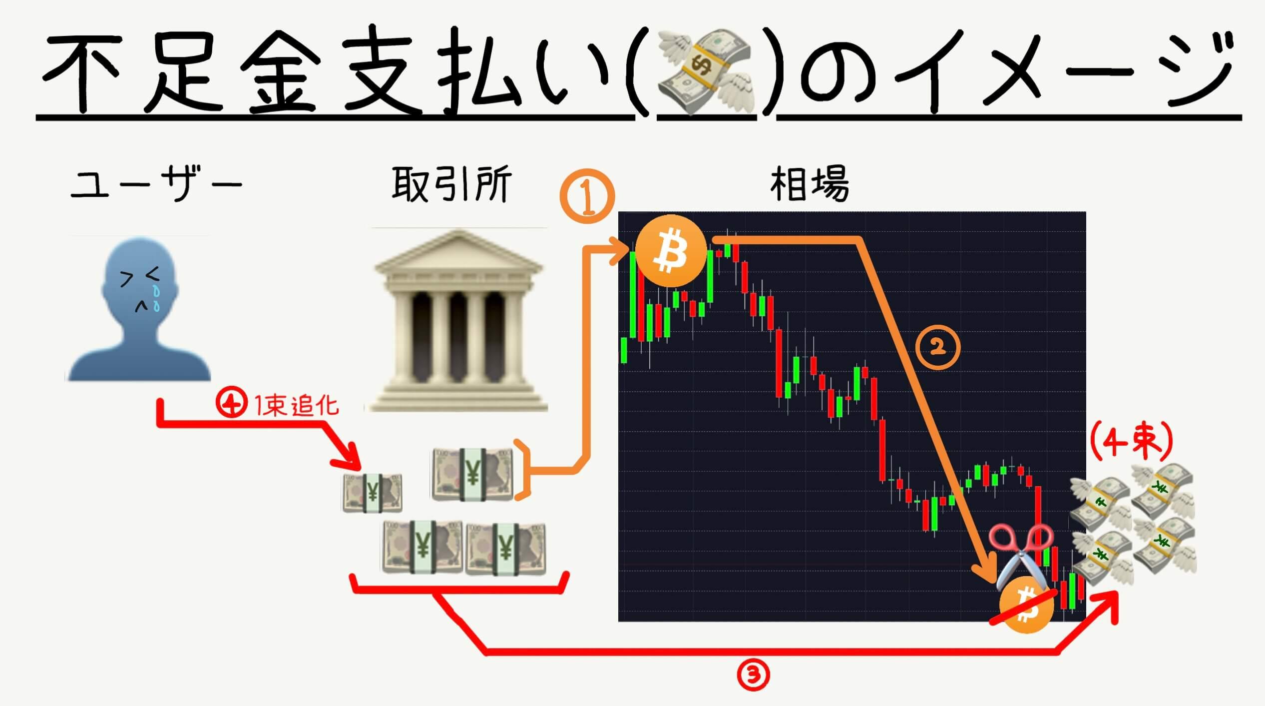 ビットコイン 空売り リスク
